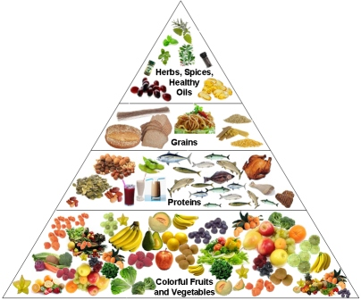 Nutrition Pyramid - The DASH Diet pla